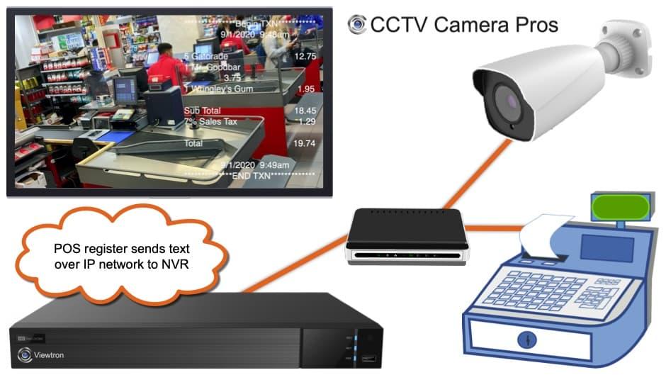 CCTV POS Installation