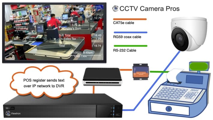 CCTV POS Integration with RS-232 to Ethernet Box