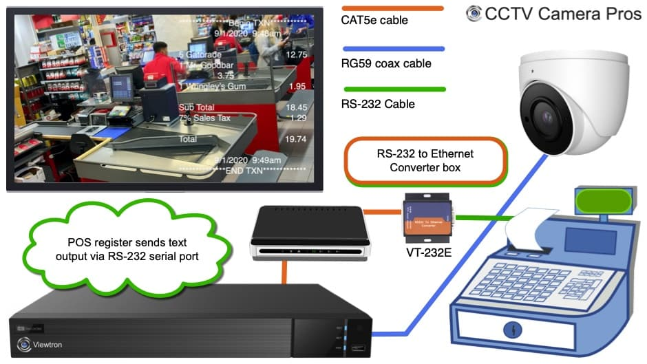 CCTV POS Installation with RS-232 to Ethernet Converter