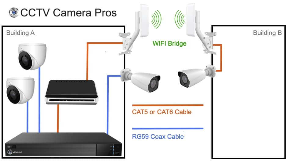 Wireless CCTV Camera System with DVR