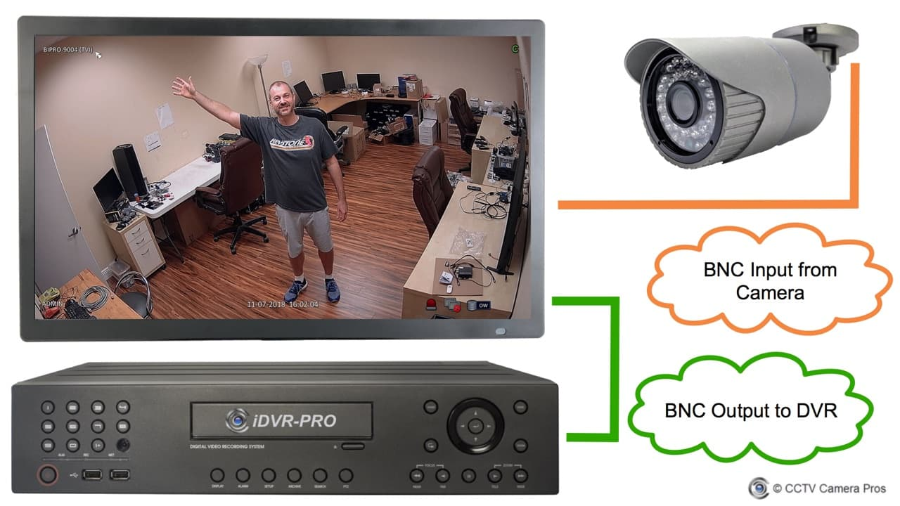 BNC Monitor with Loop Output to DVR