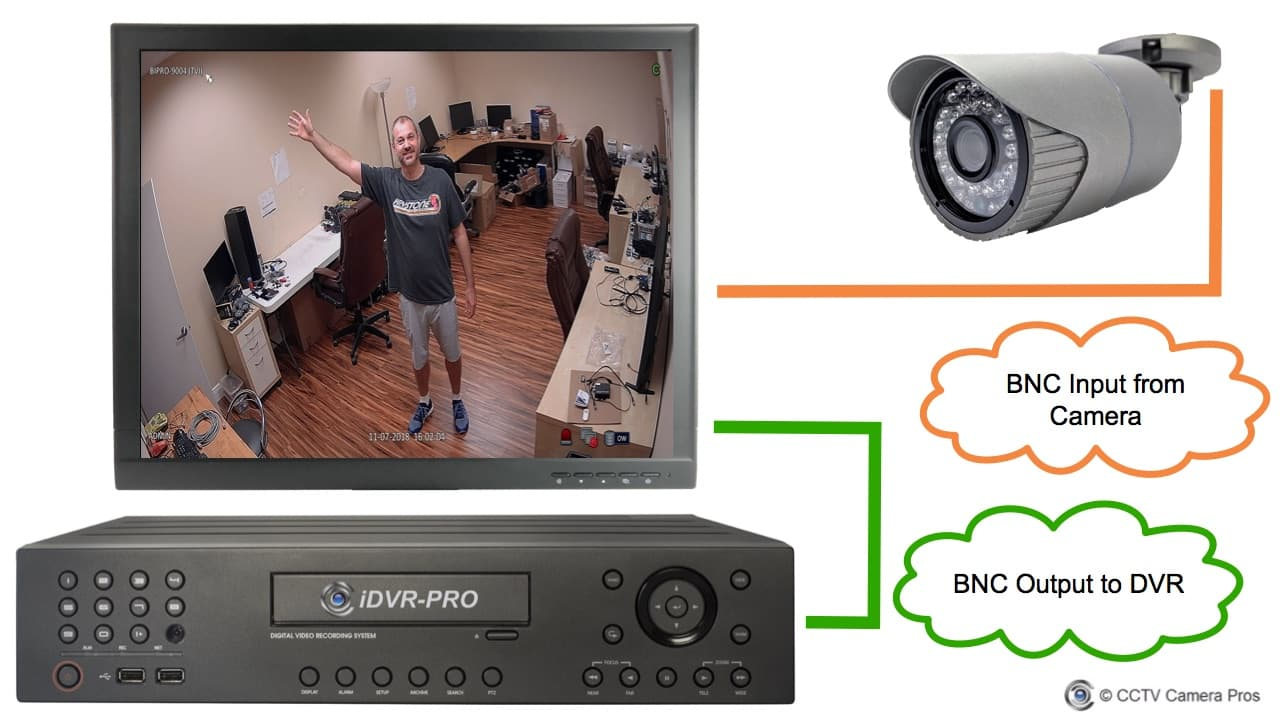 CCTV BNC Monitor with BNC Loop Output to DVR