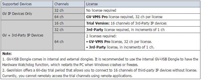 Geovision GV-VMS Licensing