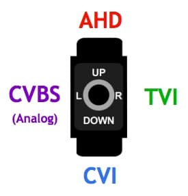 AHD, HD-TVI, HDCVI, Analog CCTV Video Selector
