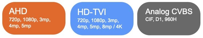 Caméra de sécurité hybride CCTV / AHD / HD-TVI DVR