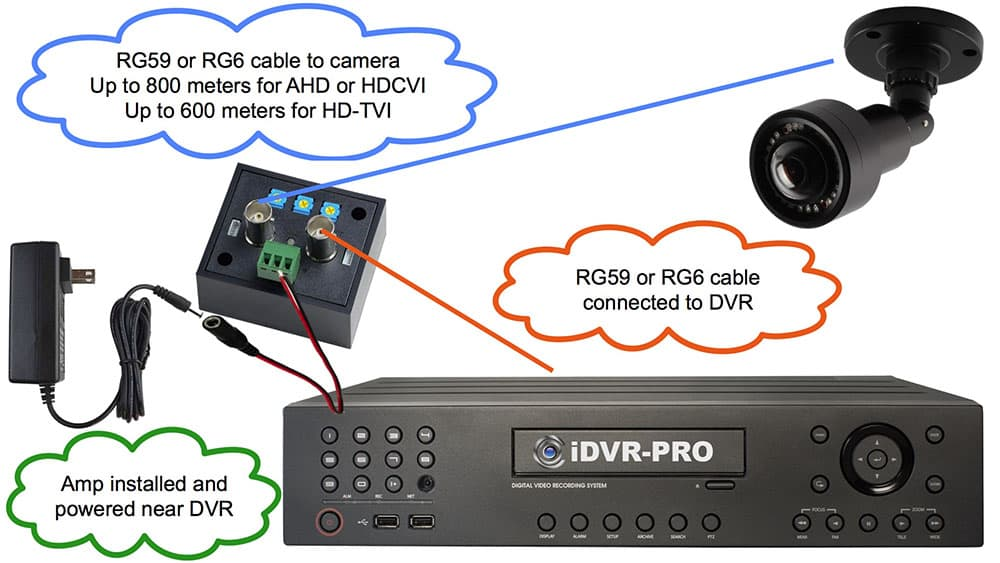 AHD HD-TVI HDCVI Camera Video Amplifier