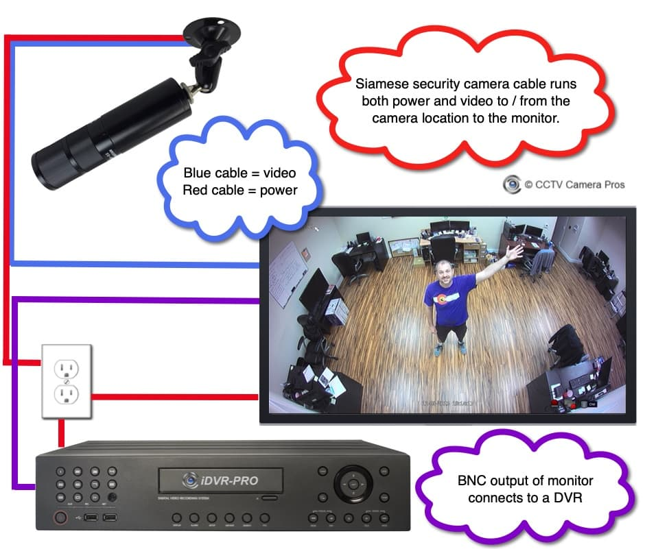 Bullet Security Camera, DVR with monitor