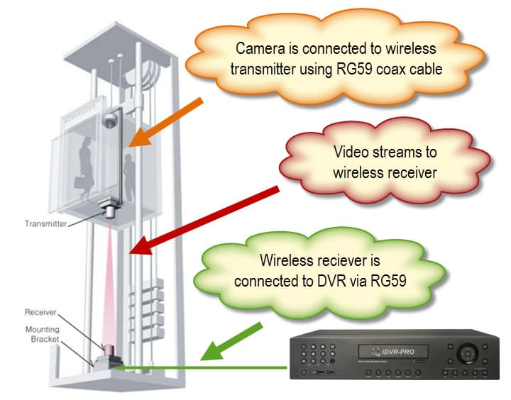 Elevator Security Cameras, Elevator CCTV Surveillance Systems