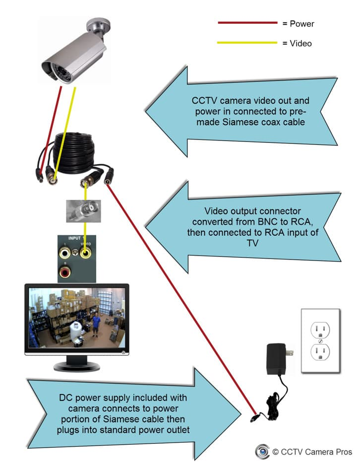 how to connect a cctv camera directly to a tv monitor VGA to RCA Cable Diagram below is a diagram shows how an analog cctv camera can be directly connected to a tv monitor