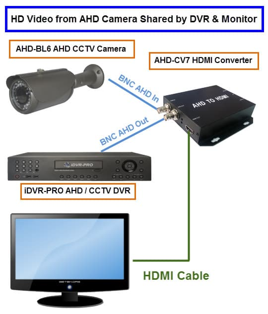 Connect AHD CCTV Camera to HDMI Monitor and DVR