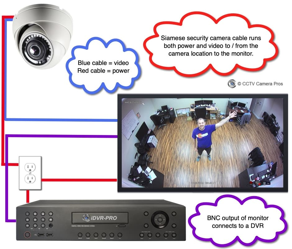 Live Security Camera Display System with DVR