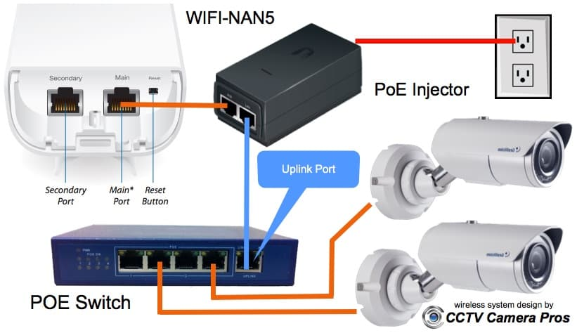 Outdoor Wireless IP Camera System