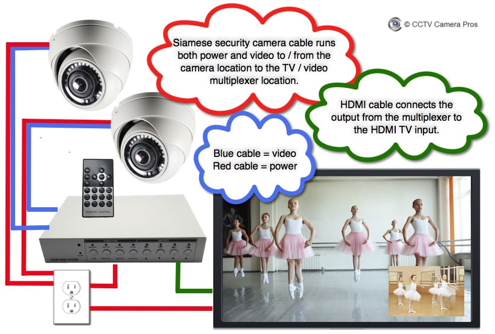 How-to Setup Live Multiple Camera Display on TV Monitor for Dance Studio