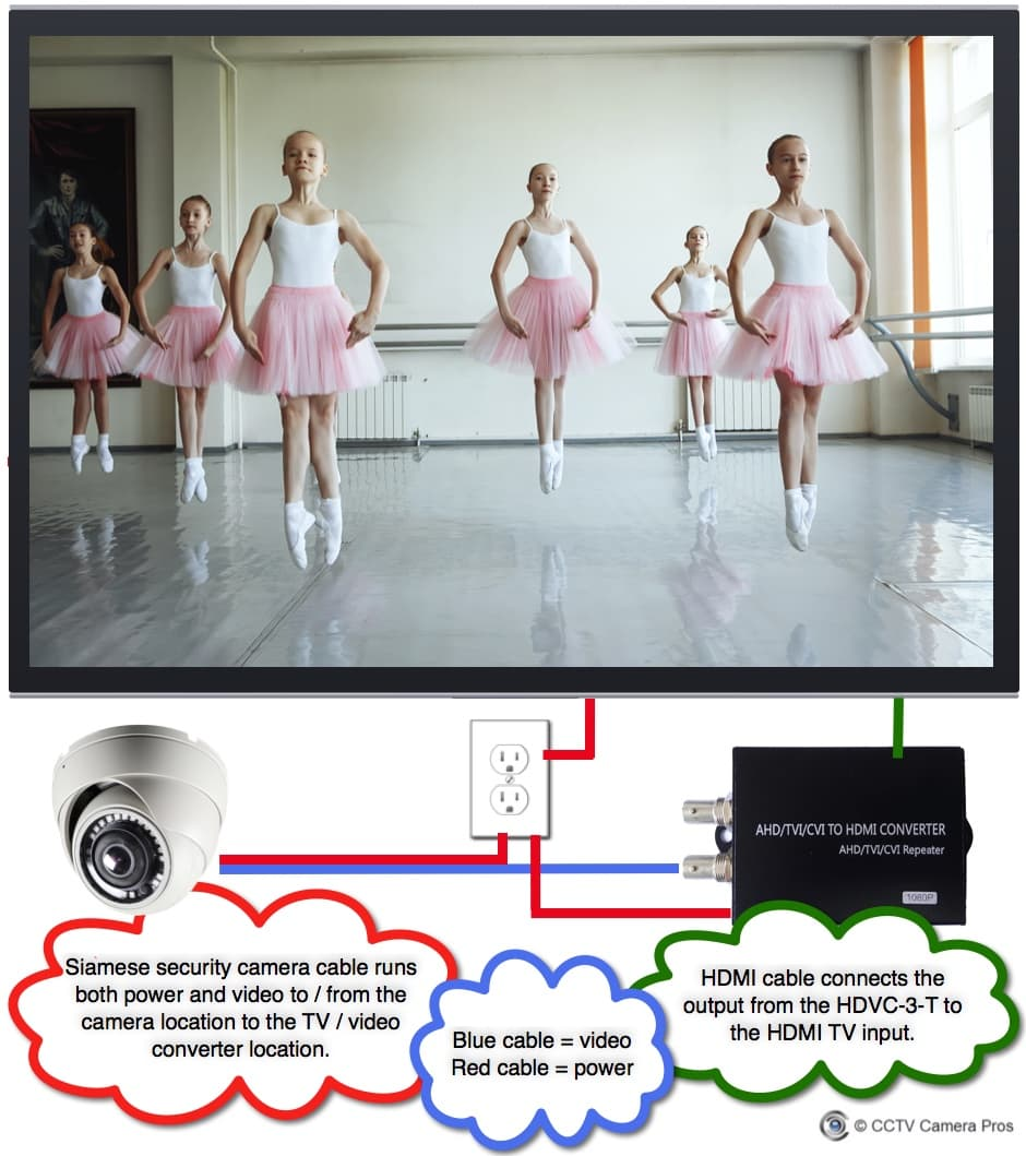 Live video camera TV display system for dance studio