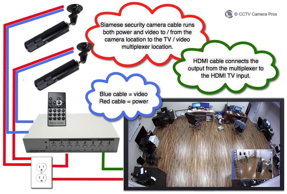 How-to Setup Live Multiple CCTV Camera Display on HDMI TV Monitor