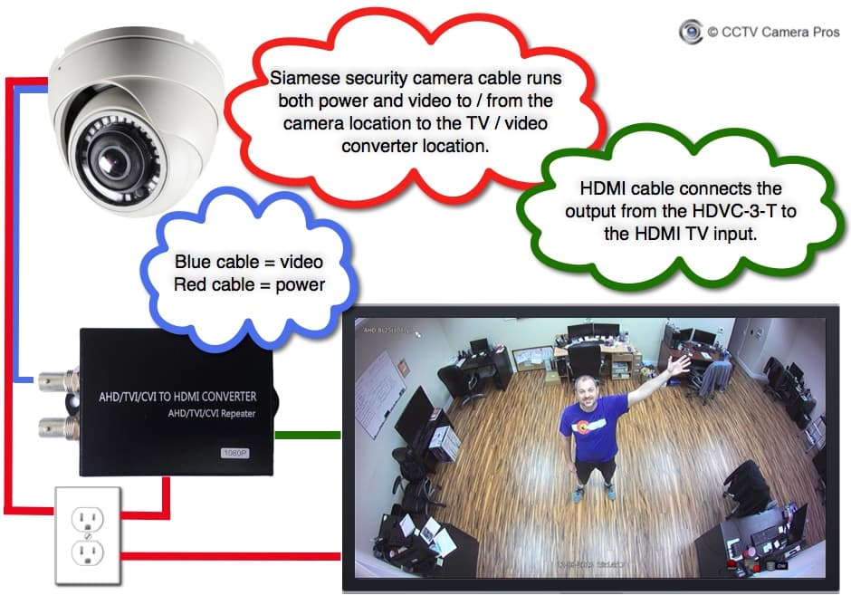 How-to Setup a Live Security Camera Display on an HDMI TV Monitor