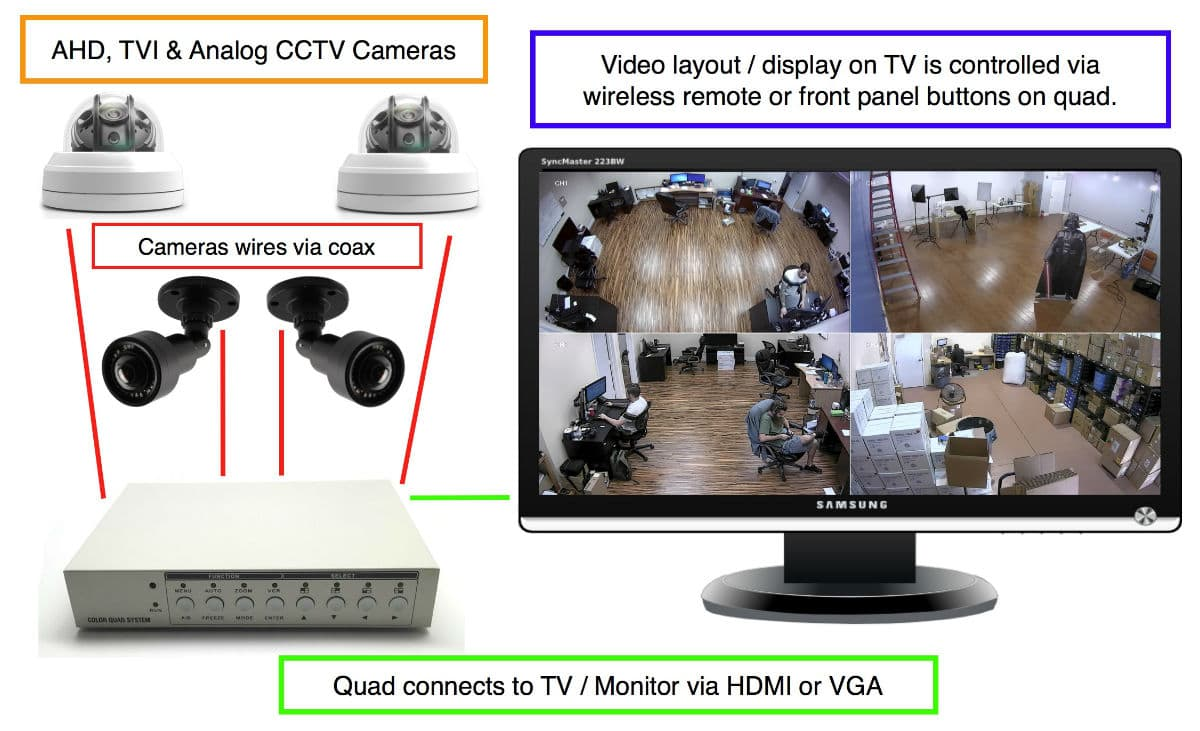 Hd Cctv Multiplexer Analog Ahd Tvi Hdcvi Video Quad Screen Night Vision Camera Wiring Diagram Installation