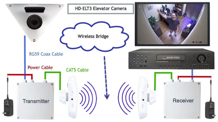 Wireless Elevator Camera Installation