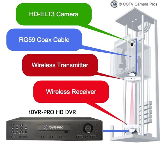 Wireless Elevator Camera