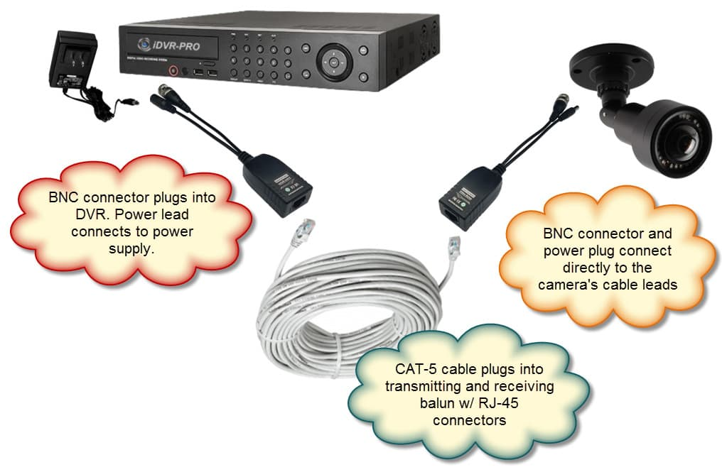AHD HD TVI Video Balun Wiring hd security cameras, hd cctv cameras, hd over coax icamera 1000 wiring diagram at edmiracle.co