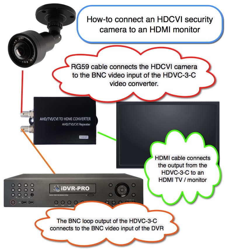 Connect HDCVI CCTV Camera to HDMI Monitor and DVR
