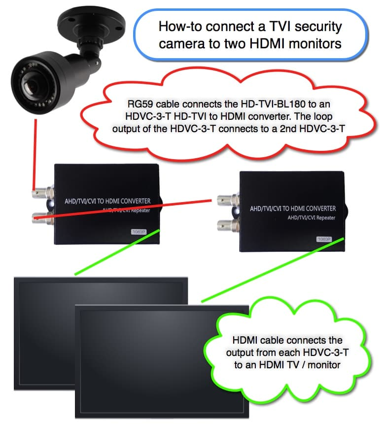 Connect HD-TVI Security Camera to Multiple HDMI Monitors