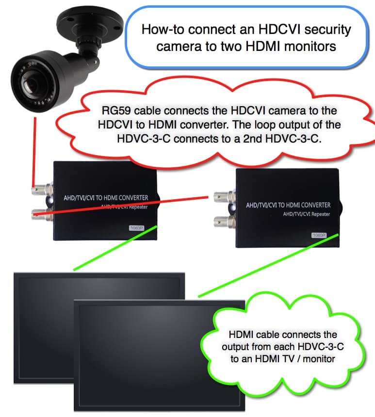 Connect HDCVI Security Camera to Multiple HDMI Monitors