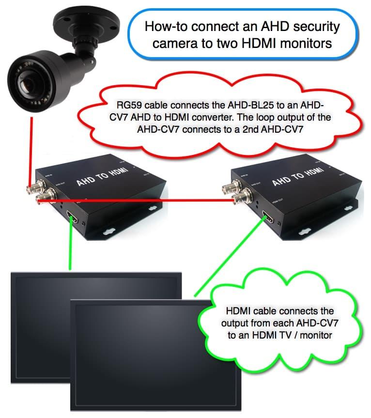 AHD to HDMI  AHD to CVBS  AHD to VGA Converter  BNC