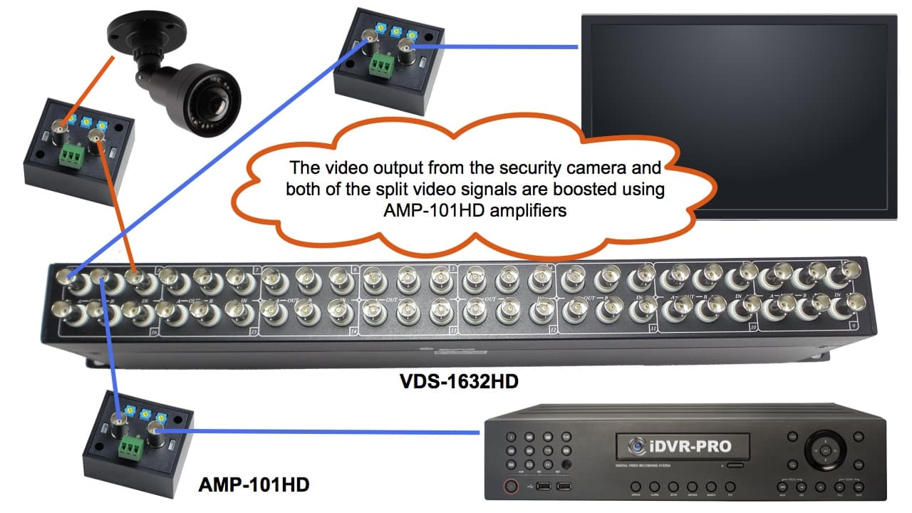 HD over Coax Security Camera Video Splitter and Amplifier