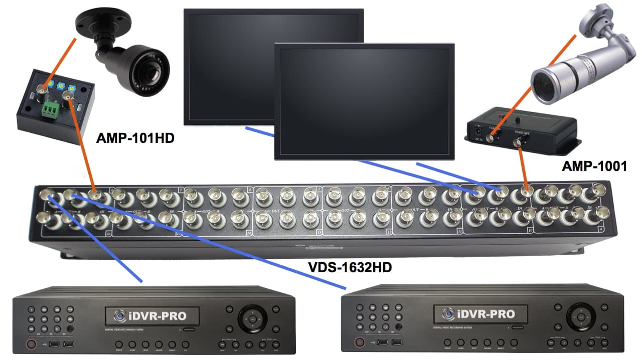 HD Security Camera and Analog CCTV Video Splitter and Amplifier