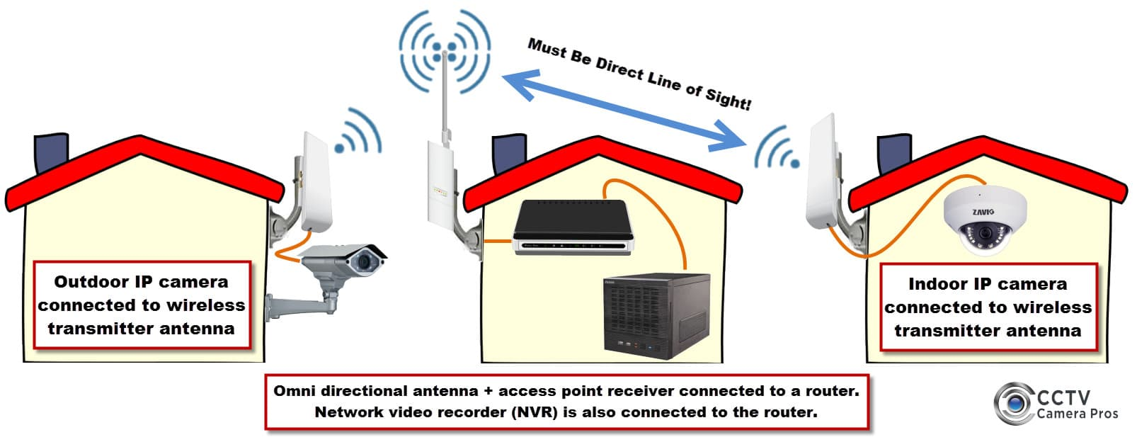 Wireless Security Camera System For Network Ip Cameras And The Antenna Transmitter Two Points Are In One Line
