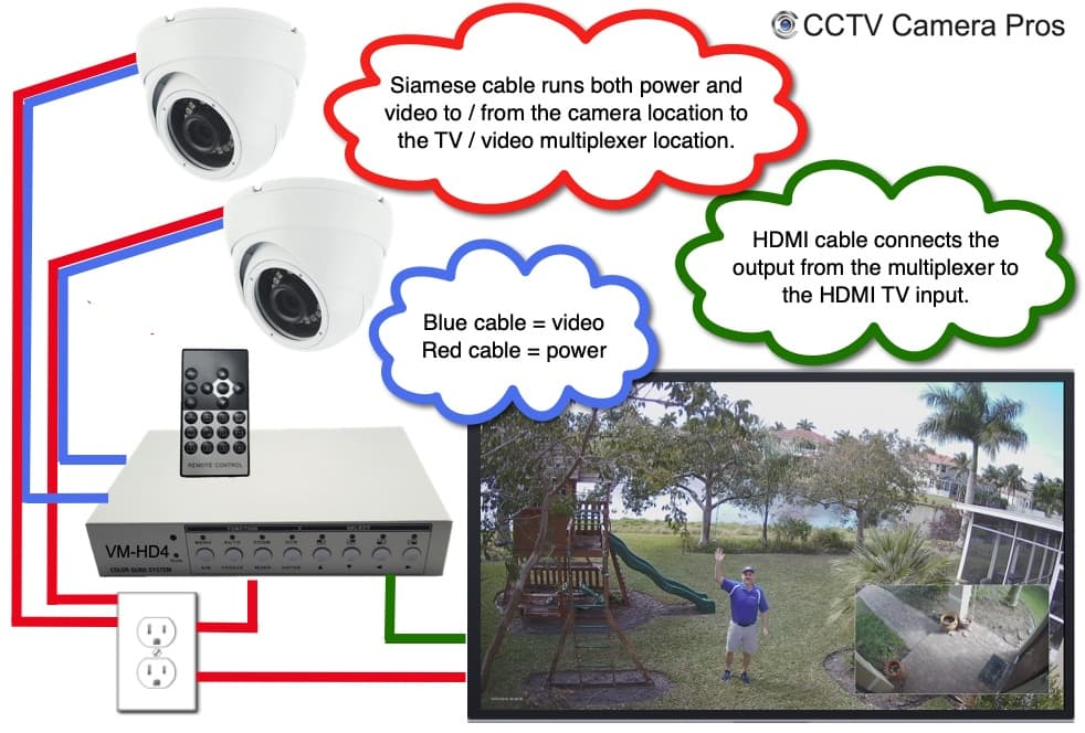 Multiple 4K Security Cameras TV Display