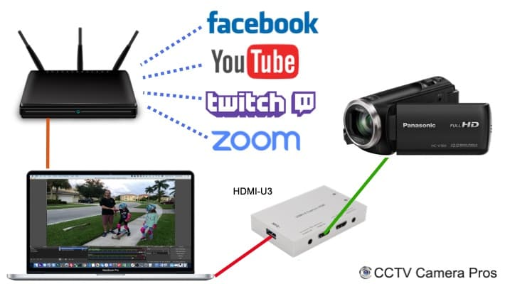 Camcorder HDMI to USB