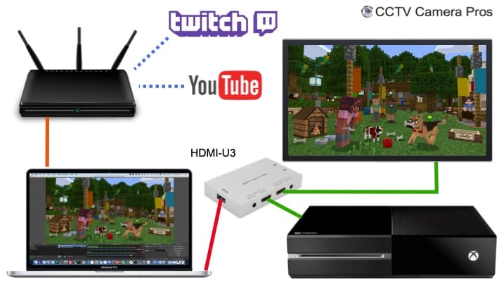 HDMI to USB Video Game Streaming