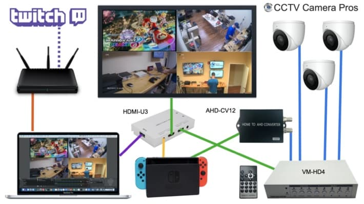 Video Game Streaming Setup