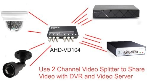 Network Video Server Setup using BNC Video Splitter