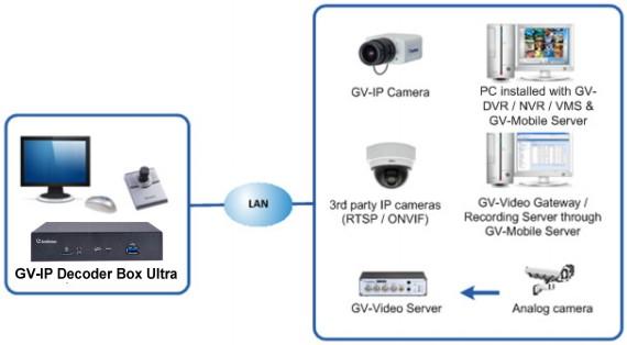 Geovision GV-IP Decoder Box Ultra, 4K IP Camera to HDMI Monitor Display
