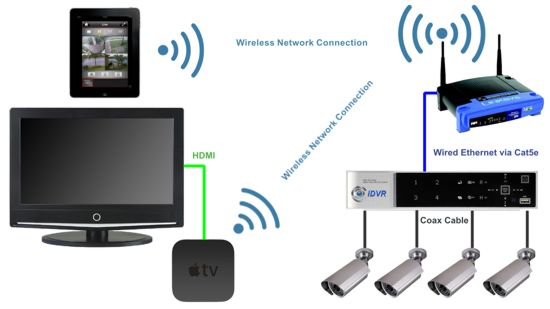 apple tv cctv cameras wiring viewing cctv cameras with apple tv airplay apple tv wiring diagram at nearapp.co