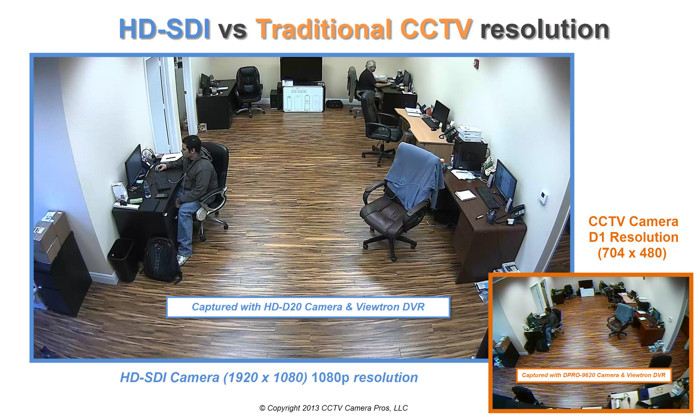 CCTV vs HD CCTV Resolution