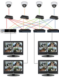 Connect CCTV Camera to Multiple Monitors