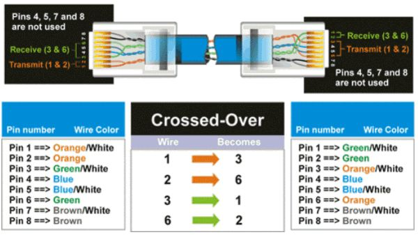 cat 5 wiring diagram crossover cable diagram rh cctvcamerapros com crossover cable vs ethernet cable diagram ethernet crossover cable wire diagram