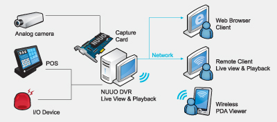 NUUO SCB-7108 DVR Card HDMI