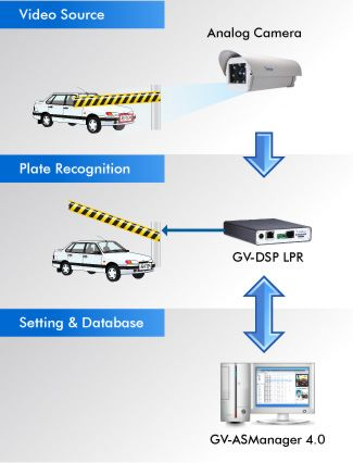 License Plate Capture System