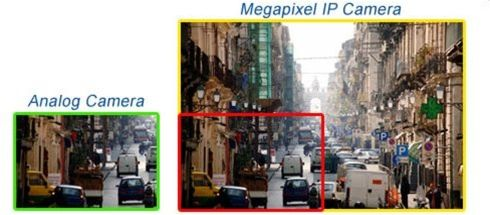 Megapixel Network Camera Image