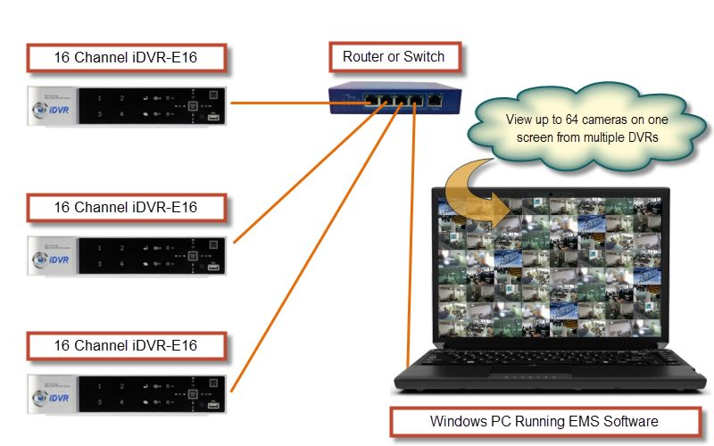 Multiple DVR Surveillance System Software