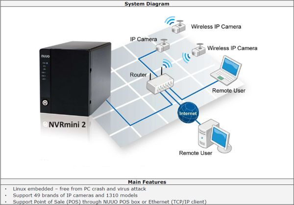 Network Video Recorder NUUO NVR Mini