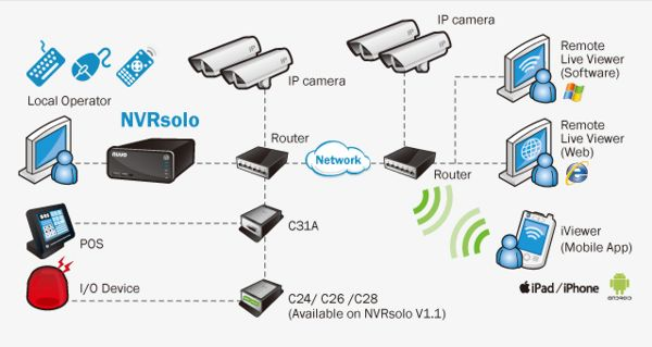 Nuuo nvr solo stand alone network video recorder nvr ip camera network diagram ccuart Gallery