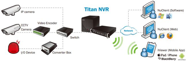 NVR IP Camera Network Diagram