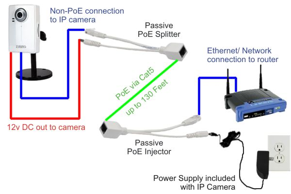 passive poe injector splitter network diagram passive poe injector splitter poe ip camera wiring diagram at nearapp.co