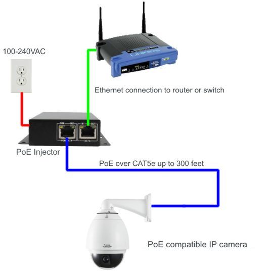 poe for ip camera, Wiring diagram